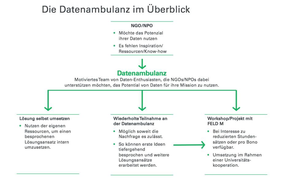 Datenambulanz im Überblick - Diagramm
