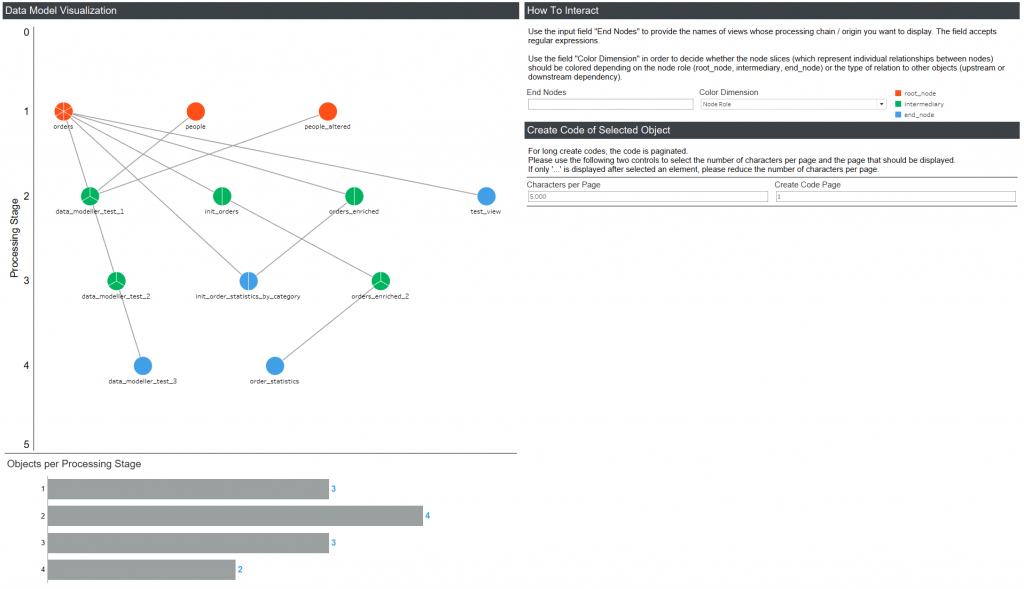 Automated Generation of Data Model Visualizations with